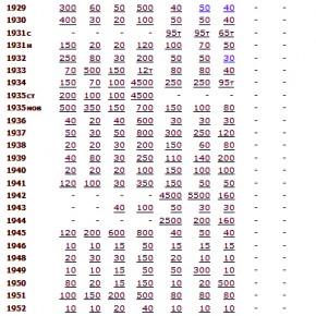 Цены на монеты 1961-1991