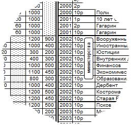 Монеты России актуальные цены